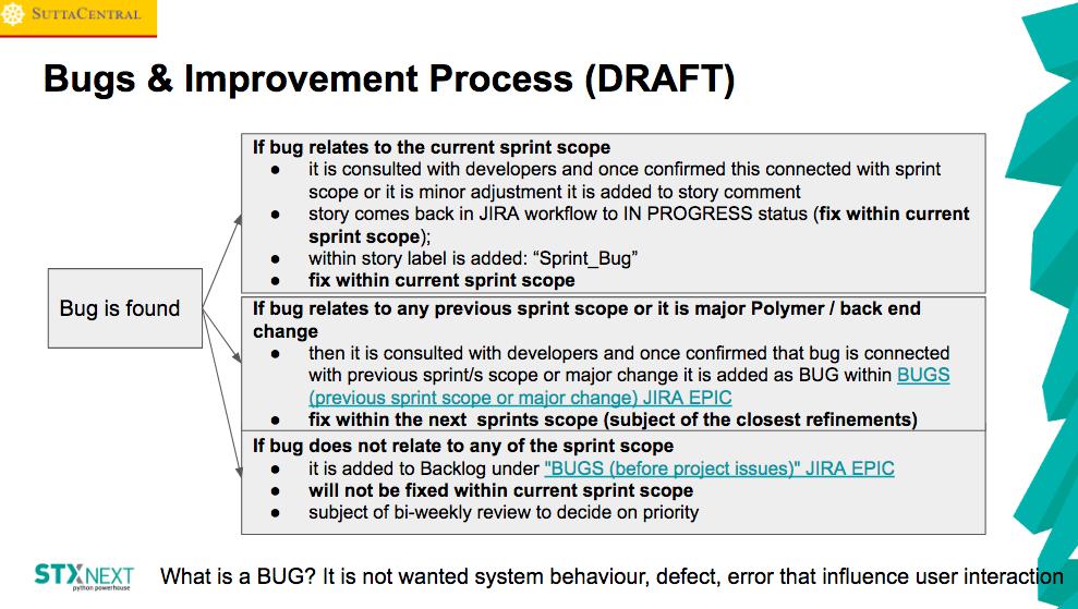 Bugs&improvement process