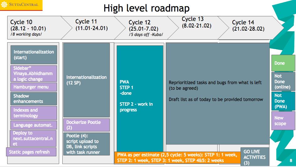 High level roadmap2