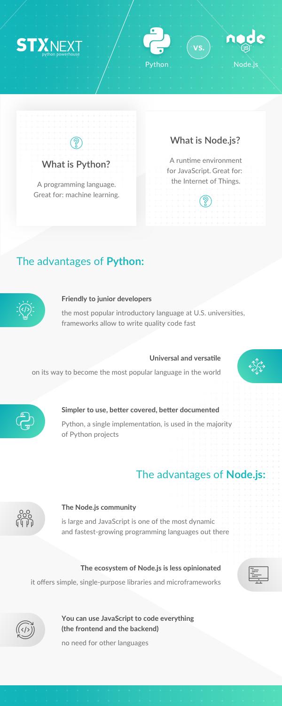 Node.js vs. Python infographic