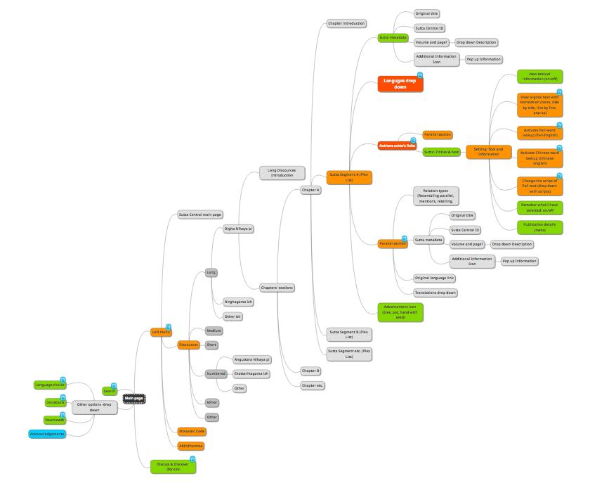 PWA mind map
