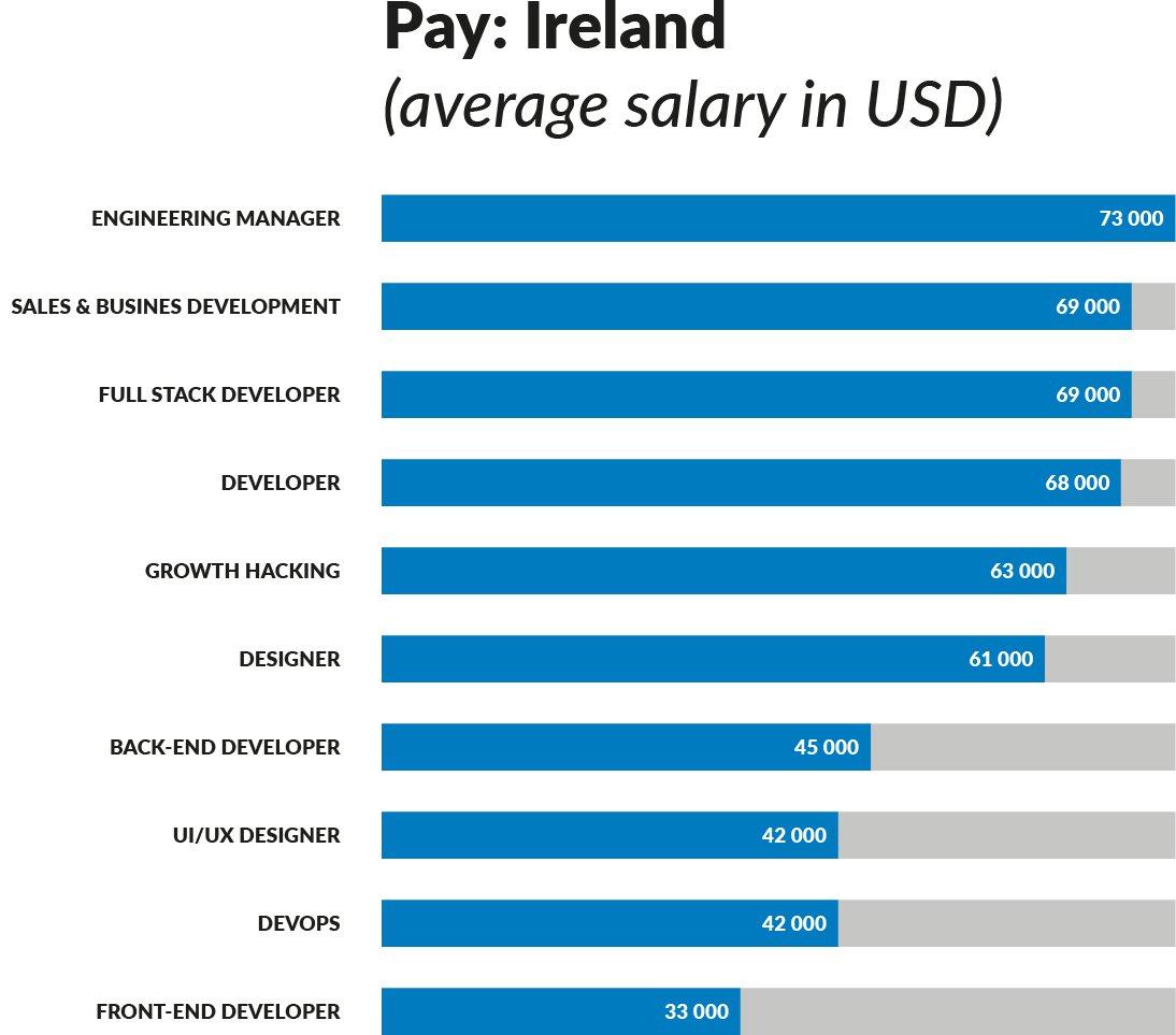 Pay-Ireland