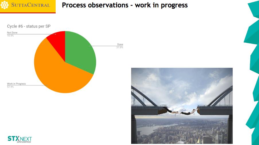 Process Observations