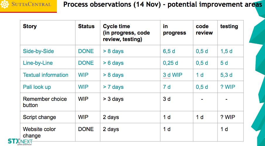Process Observations1