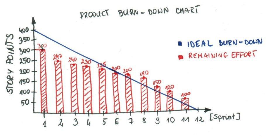 Product Burndown charts
