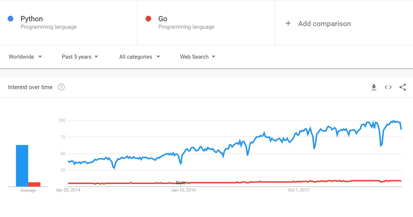 Python & Go insights