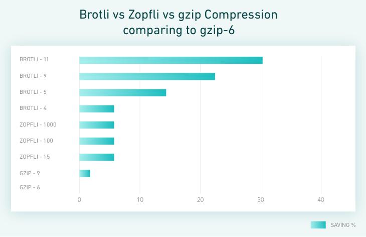 brotli_vs_zopfli_vs_gzip_compression_comparing_to_gzip-6.png__730x472_q85_crop_subsampling-2_upscale