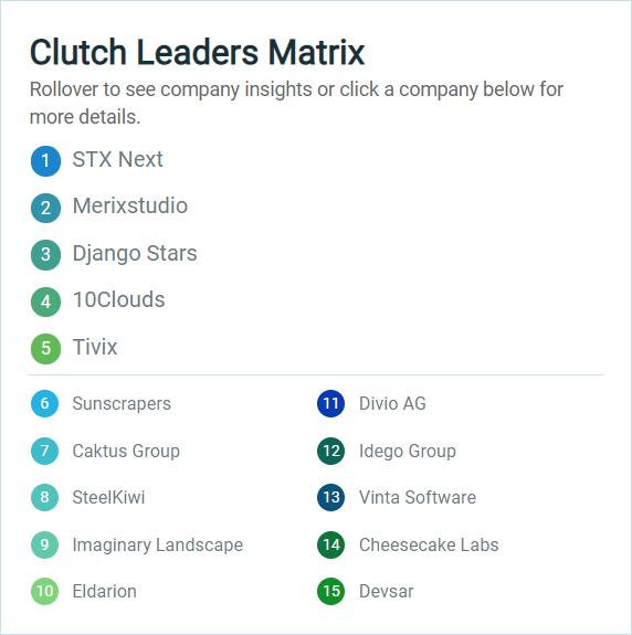 clutch_leaders_matrix.png__572x575_q85_crop_subsampling-2_upscale