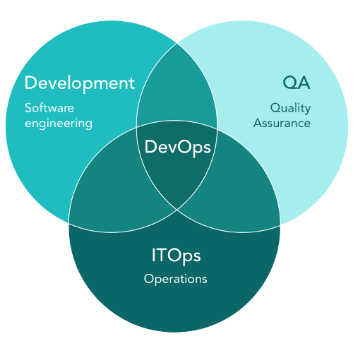 DevOps as a joint effort and areas of responsibility for R&D, QA, and ITOps