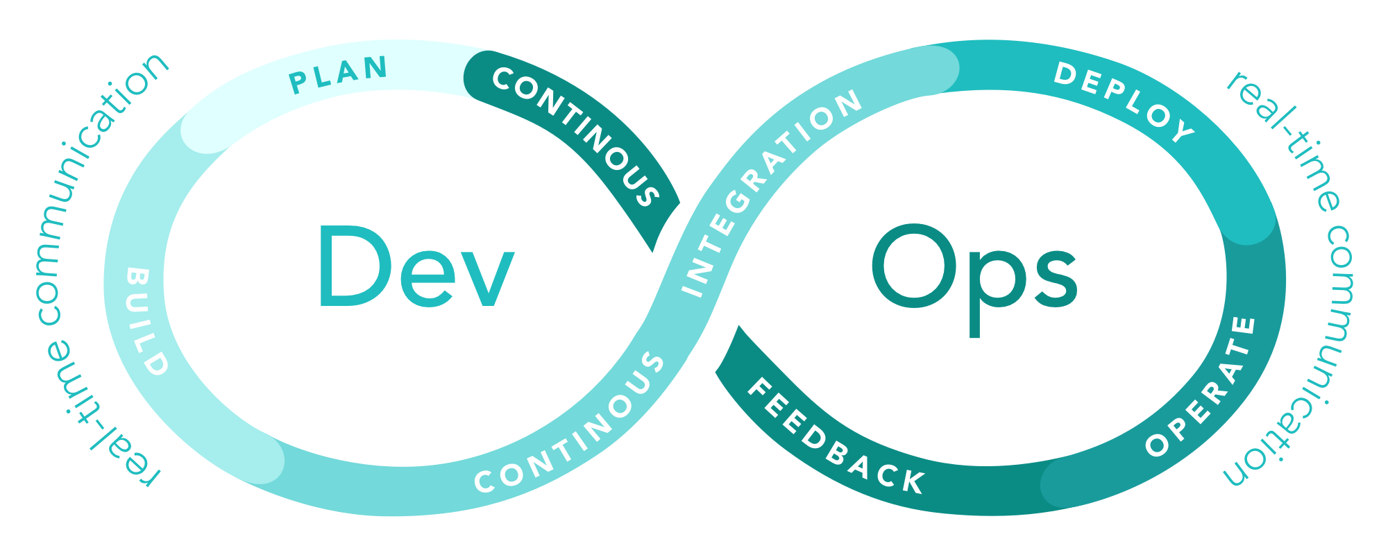 DevOps continuous work cycle