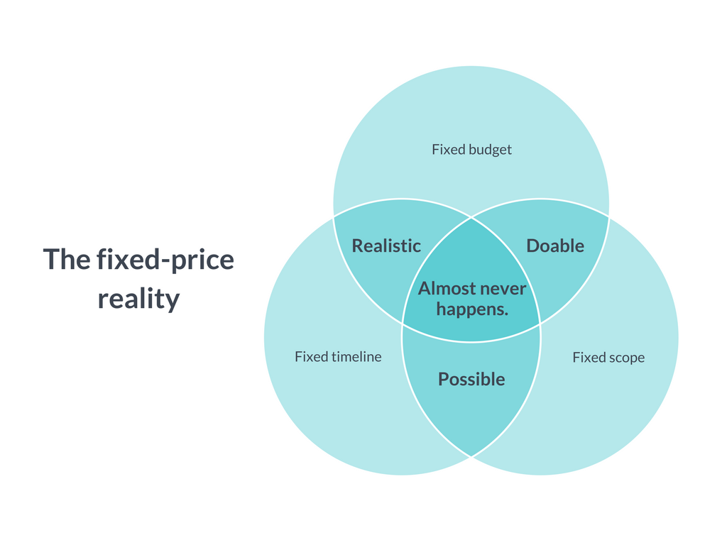 fixed-price-contract-issues-chart.png__1024x768_q85_crop_subsampling-2_upscale