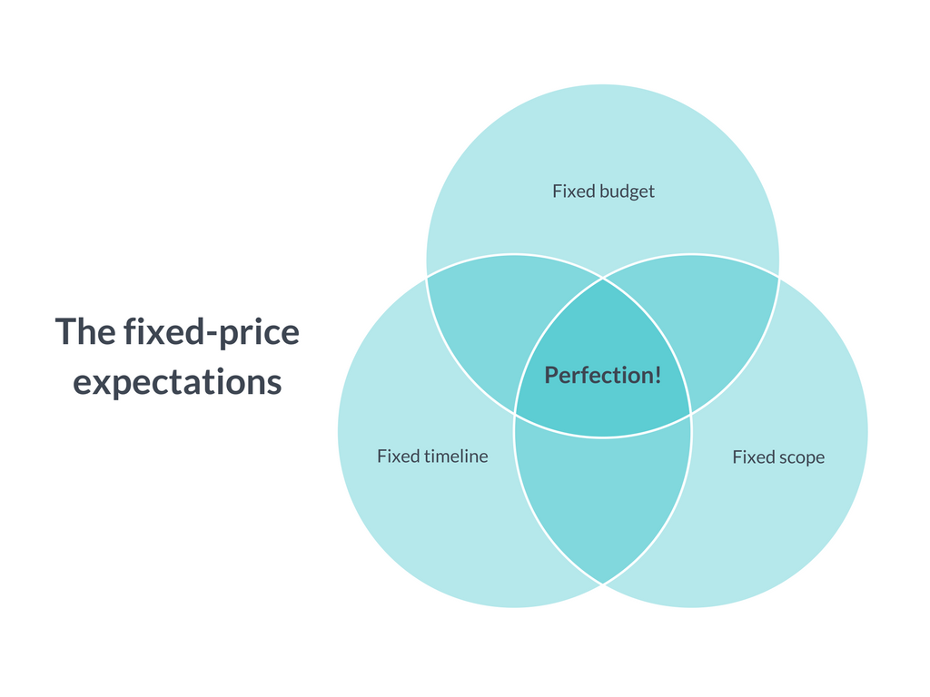 fixed-price-contract-venn-diagram_1.png__1024x768_q85_crop_subsampling-2_upscale