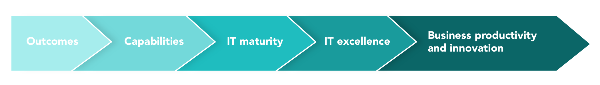 IT maturity sequence