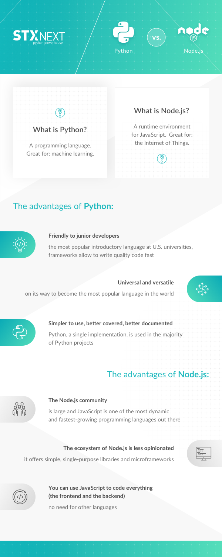 python-vs-nodejs_infographic.png__600x1500_q85_crop_subsampling-2_upscale