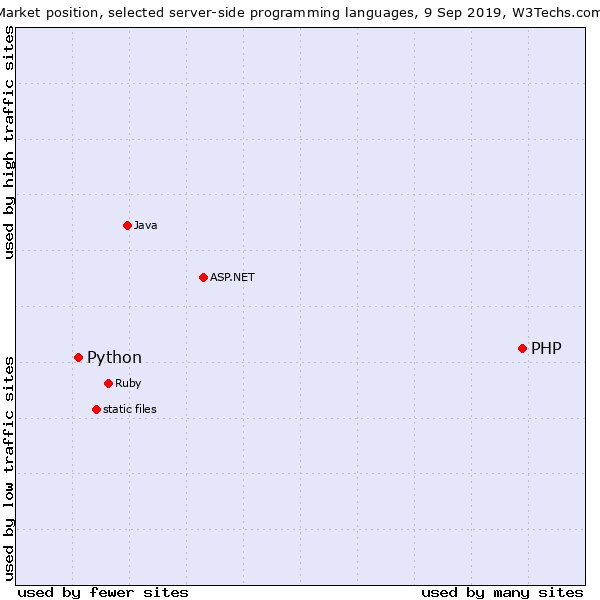 python_vs_php_-_server-side_scripting_popularity.png__600x600_q85_crop_subsampling-2_upscale