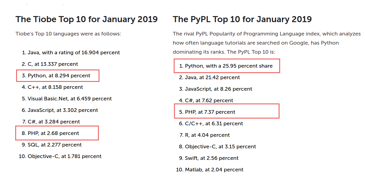 python_vs_php_-_the_tiobe_and_pypl_programming_language_popularity_rankings.png__1200x600_q85_crop_subsampling-2_upscale