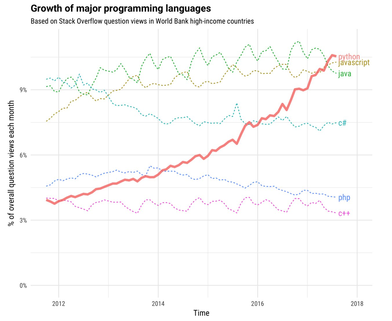 stack_overflow_-_growth_of_major_programming_languages.png__1352x1106_q85_crop_subsampling-2_upscale
