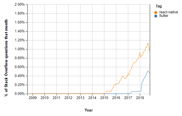 stack_overflow_trends.png__610x390_q85_crop_subsampling-2_upscale