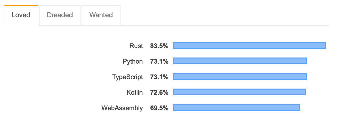 stackoverflow_2019_-_typescript.png__1384x478_q85_crop_subsampling-2_upscale