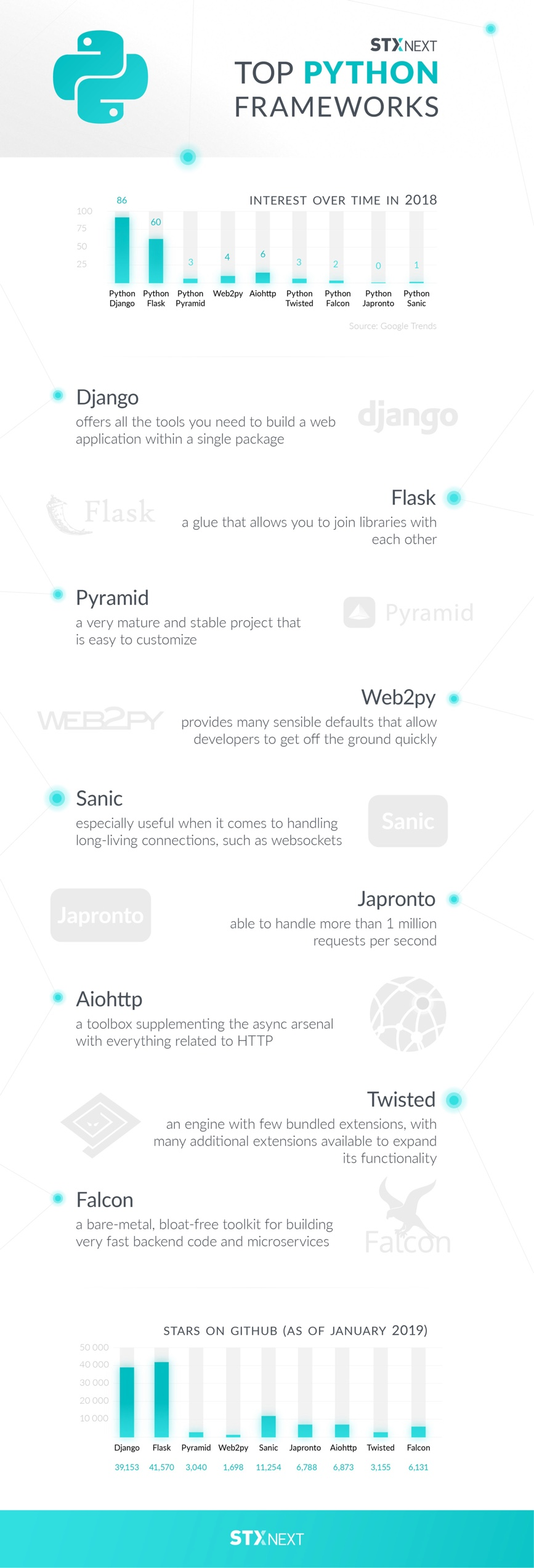 python-web-frameworks-infographic