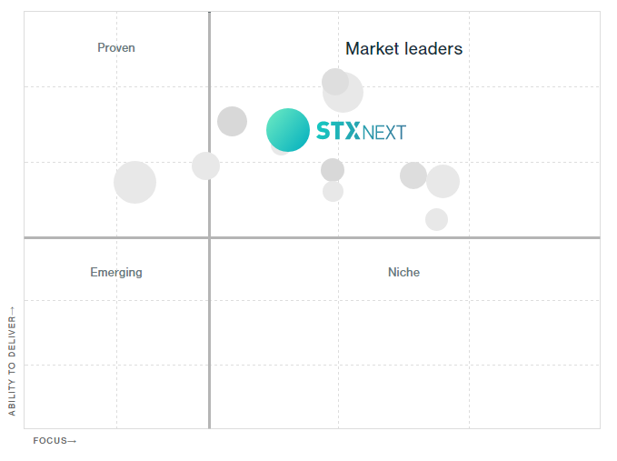 STXNext Market leaders
