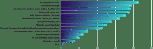 graph (3)-2