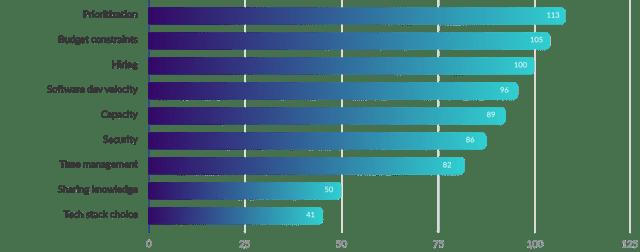 graph (4)-2