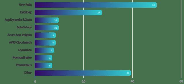 graph (6)-1