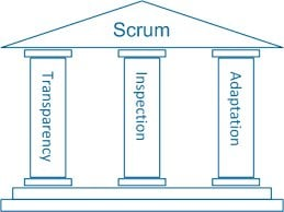 Working Agile with the 3 pillars of Scrum