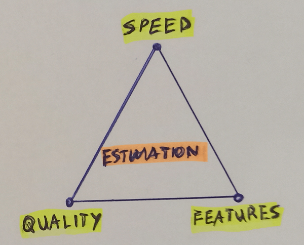 Estimation triangle - golden triangle - quality, features, speed
