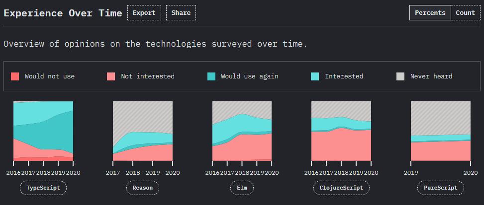 The State of JavaScript 2020 survey - experience over time - TypeScript, Reason, Elm, ClojureScript, PureScript