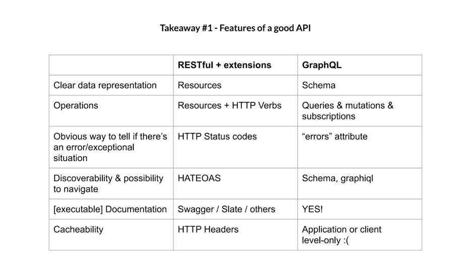 Good API features