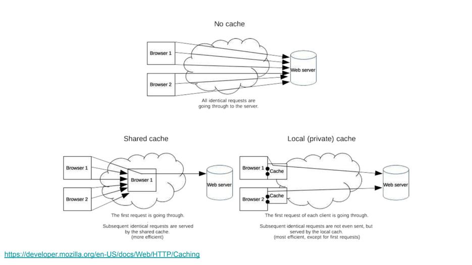 HTTP cacheability