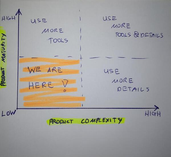 product-maturity-vs-complexity-1