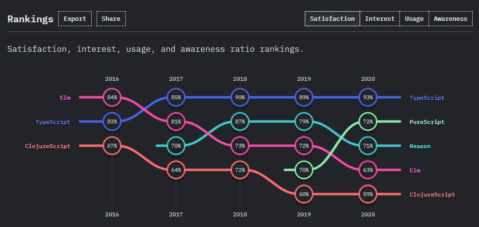 The State of JavaScript 2020 survey - satisfaction, interest, usage and awareness ratio rankings - Elm, TypeScript, ClojureScript
