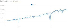 how oftenTypeScript was downloaded from NPM over the last two years